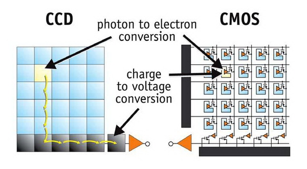 Perbedaan Antara Sensor Gambar CCD dan CMOS di Kamera Digital 5 sensor