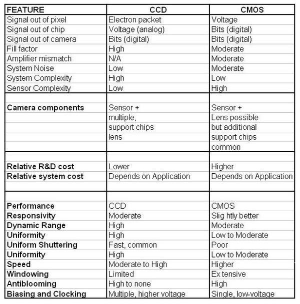 Perbedaan Antara Sensor Gambar CCD dan CMOS di Kamera Digital 8 sensor