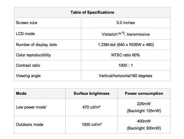 Sony WhiteMagic 02 Sony WhiteMagic: Teknologi Baru LCD, Hemat Baterai Hingga 50% aksesoris komputer komputer