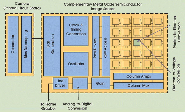 Perbedaan Antara Sensor Gambar CCD dan CMOS di Kamera Digital 7 sensor