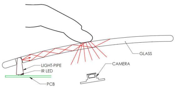 imag Konsep: Multitouch Keyboard dan Mouse Transparan aksesoris komputer komputer