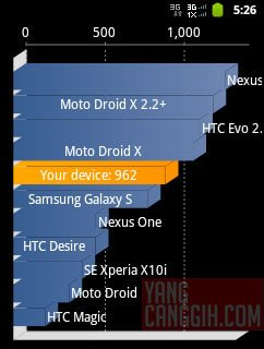 samsung galaxy y benchmark quadrant Review: Samsung Galaxy Y CDMA (SCH i509) smartphone review mobile gadget