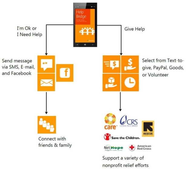 HelpBridge HelpBridge Disaster Relief: Aplikasi Darurat Saat Terjadi Bencana windows phone ios iphoneipad aplikasi android