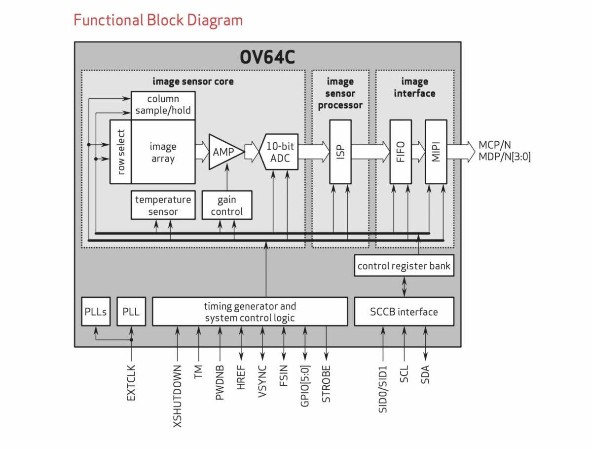 OmniVision Umumkan Sensor 64 Megapixel untuk Kamera Smartphone 17 harga, omnivision, omnivision ov64c, spesifikasi